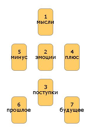 Гадание на картах ТАРО Значение карт ТАРО
